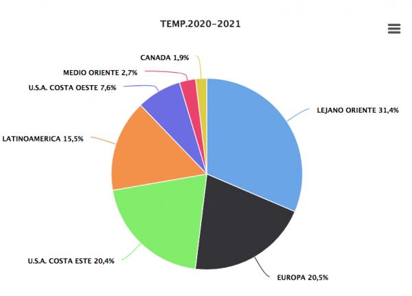 Avance temporada 2020-2021: crecen exportaciones de frutas frescas chilenas al Asia