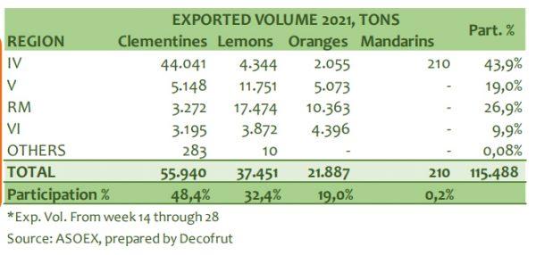 Cítricos chilenos: fuerte temporada de exportación a nivel mundial, destaca China
