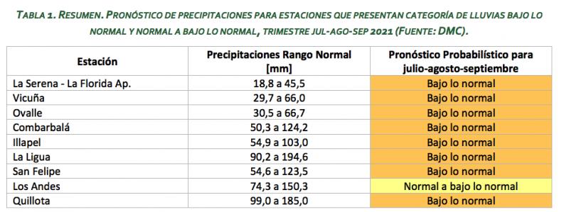 Preocupa falta de lluvias y nieve: hay zonas con déficit entre -80% y -90% de lluvias
